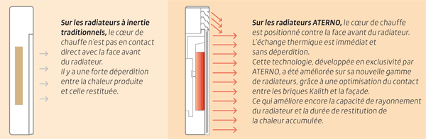 echange thermique optimal